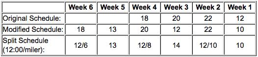 Split Marathon Table