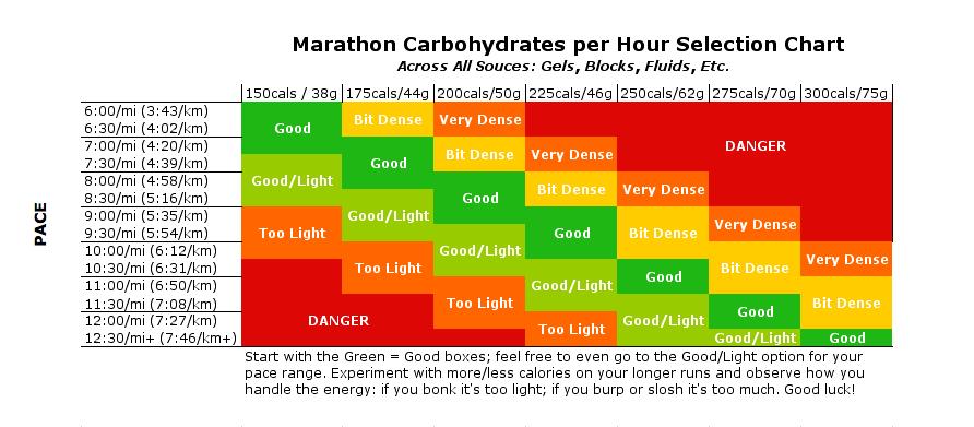 Marathon Nutrition chart