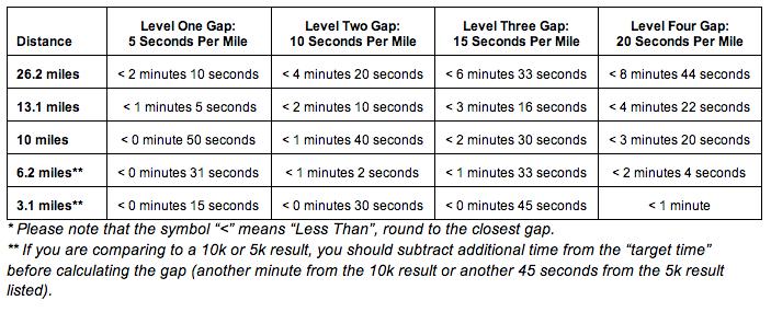 Boston_Qualifcation_Gap_Table
