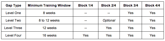 Minimum_Training_Window